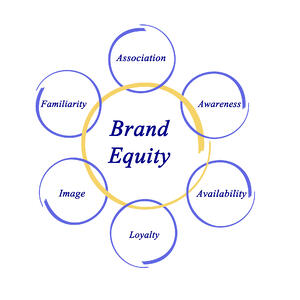 Brand Equity is brand association, brand awareness, availability, customer loyalty, brand image, and brand familiarity