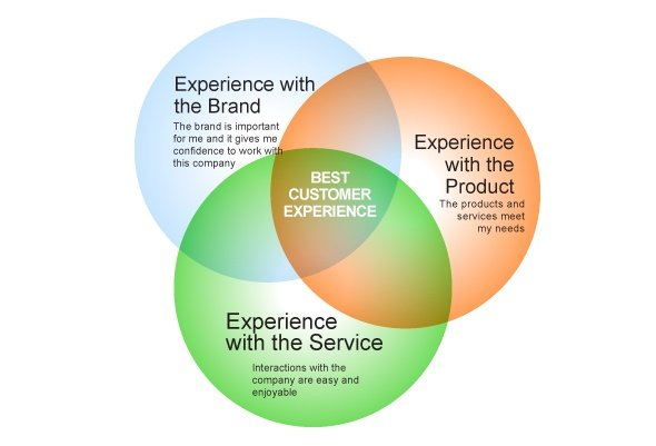 customer experience design image silicon valley research group