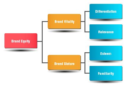 Brand awareness research