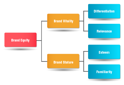 brand equity message testing image silicon valley market research
