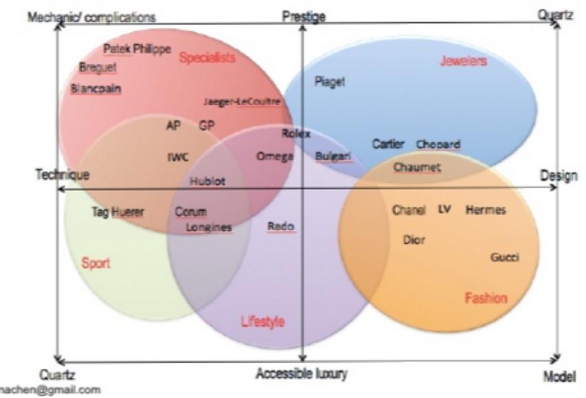 market segmentation image silicon valley market research